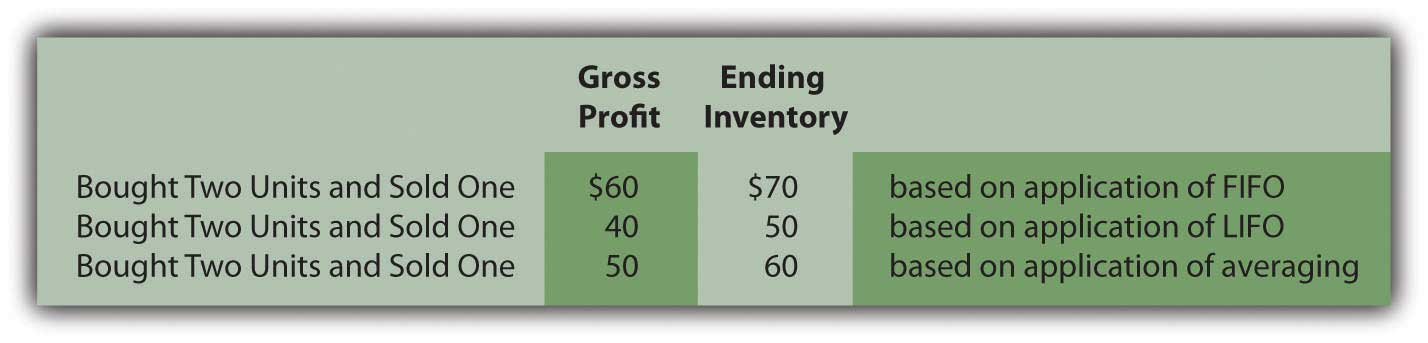 Results of Possible Cost Flows Assumptions Used by Clothing Store