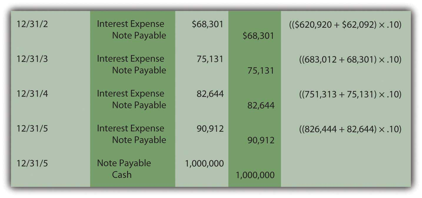 Present Value--Recognition and Compounding Interest