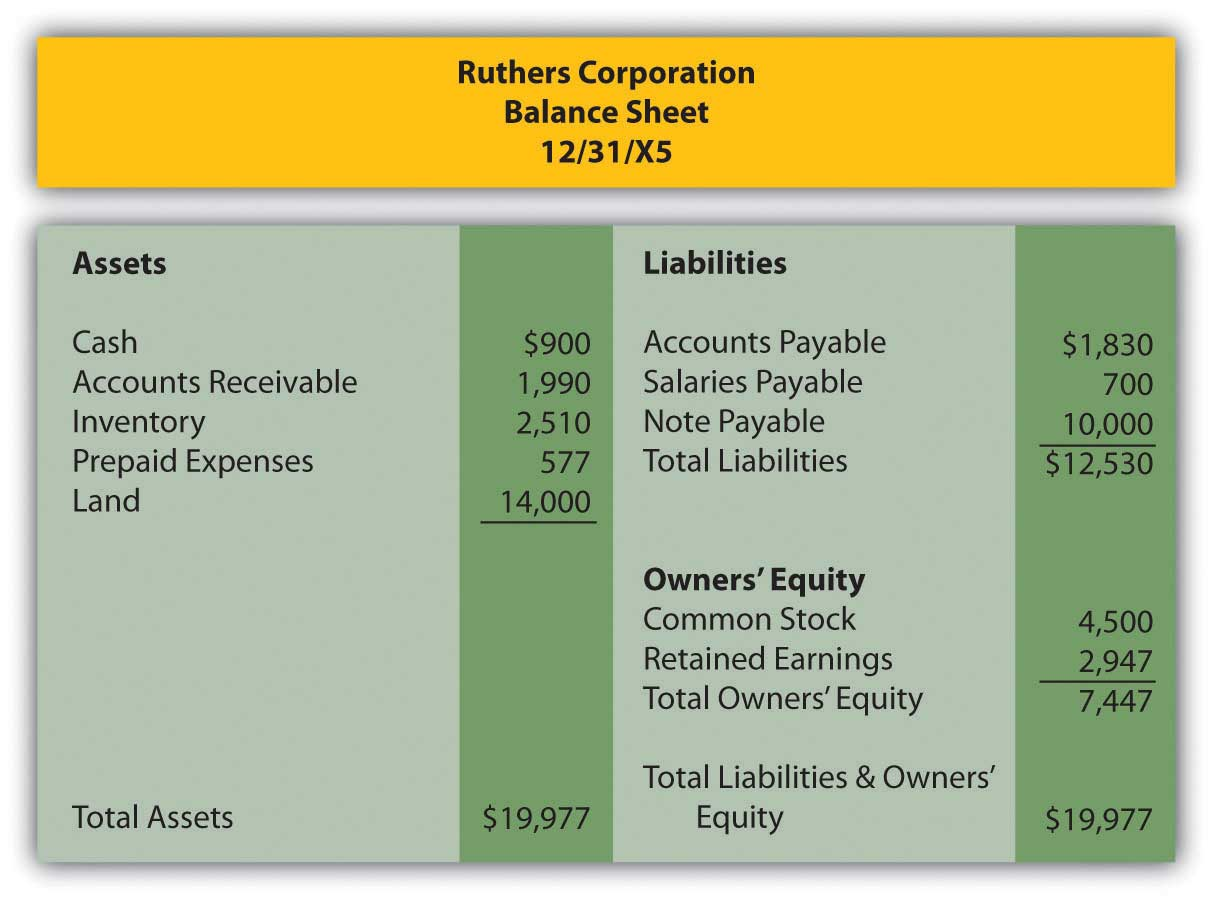 Ruthers Corporation balance sheet 12/31/X5