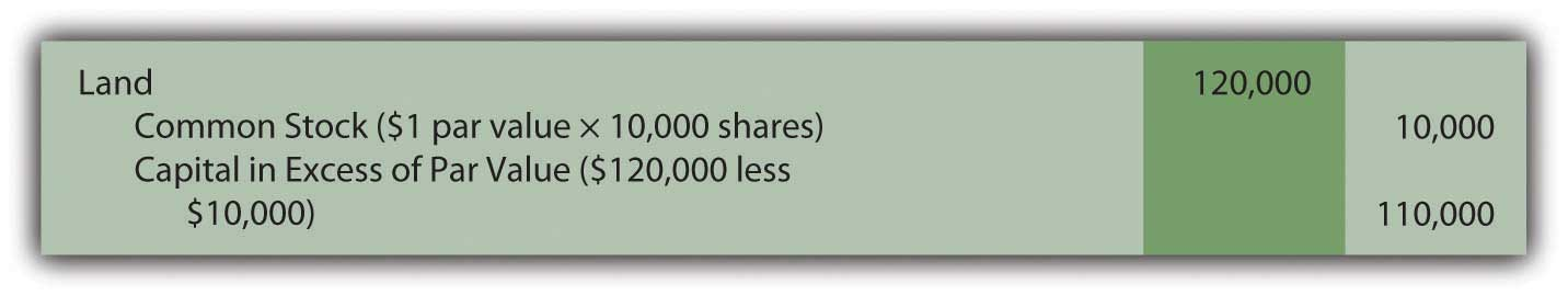 Issue ten thousand shares of common stock worth $12 per share for land