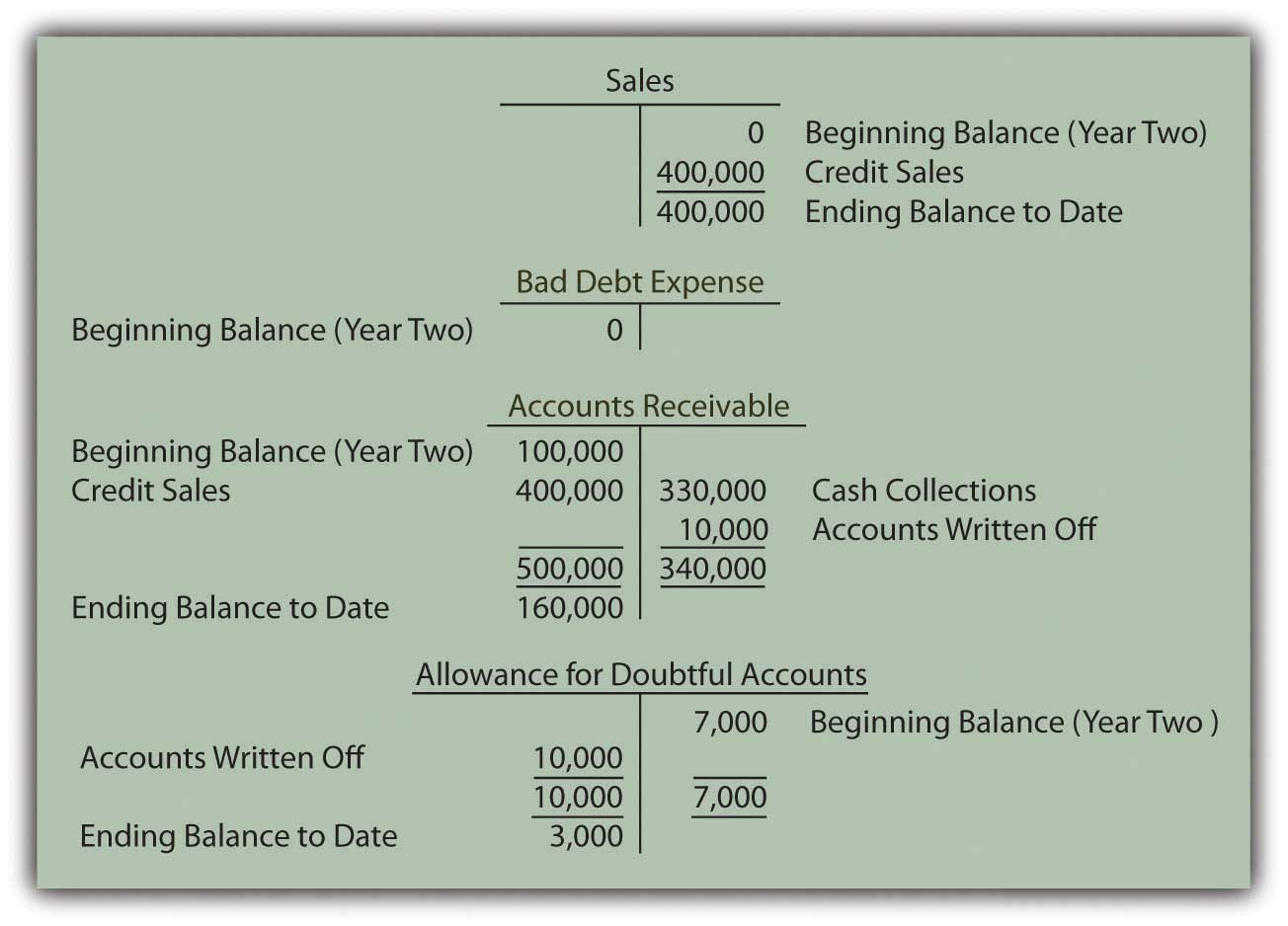 End of Year Two--Sales, Receivables, and Bad Debt Balances