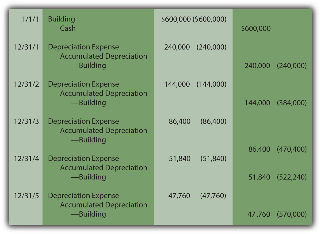 Building Acquisition and Double=Declining Balance Depreciation