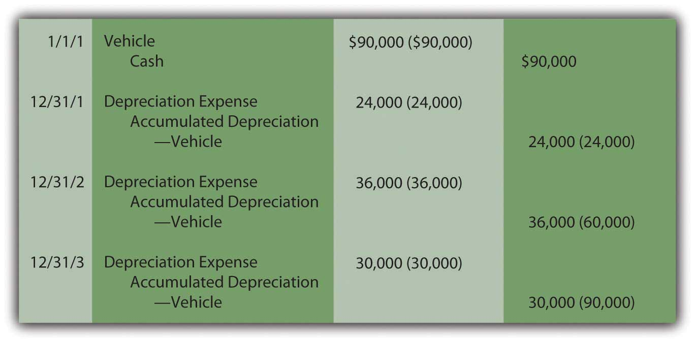 Depreciation--Units-of-Production Method
