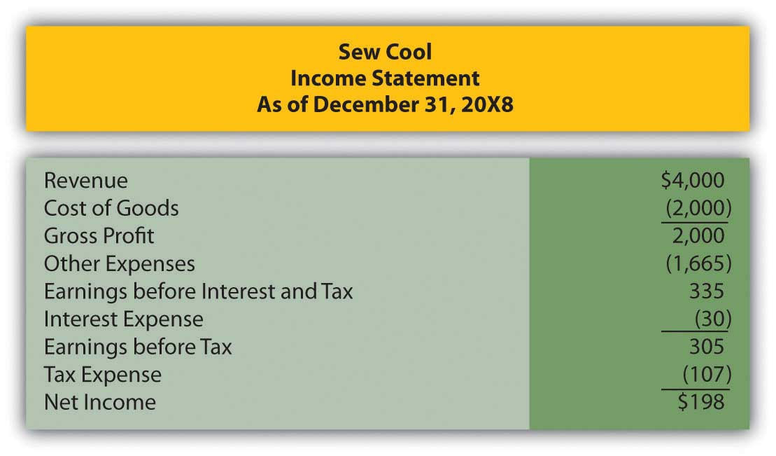 Sew Cool's Financial Statements