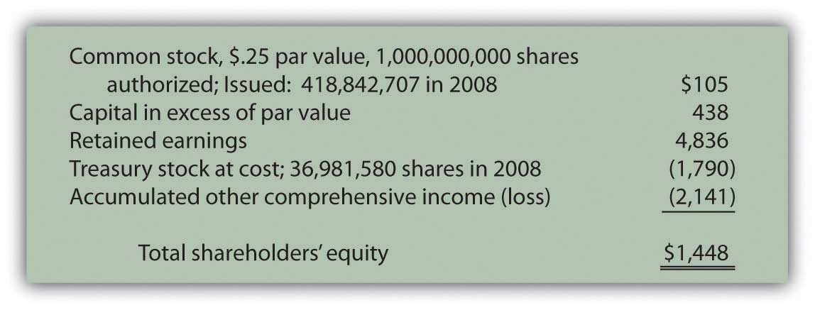 Shareholders' Equity--Kellogg Company as of January 3, 2009