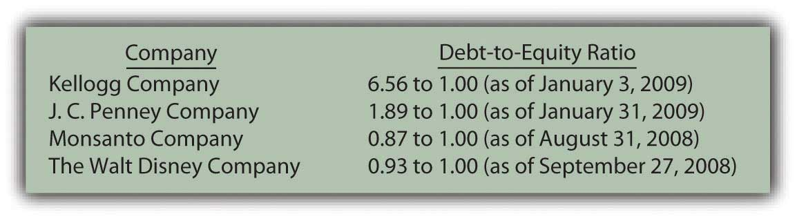 Recent debt-to-equity ratios for several prominent companies