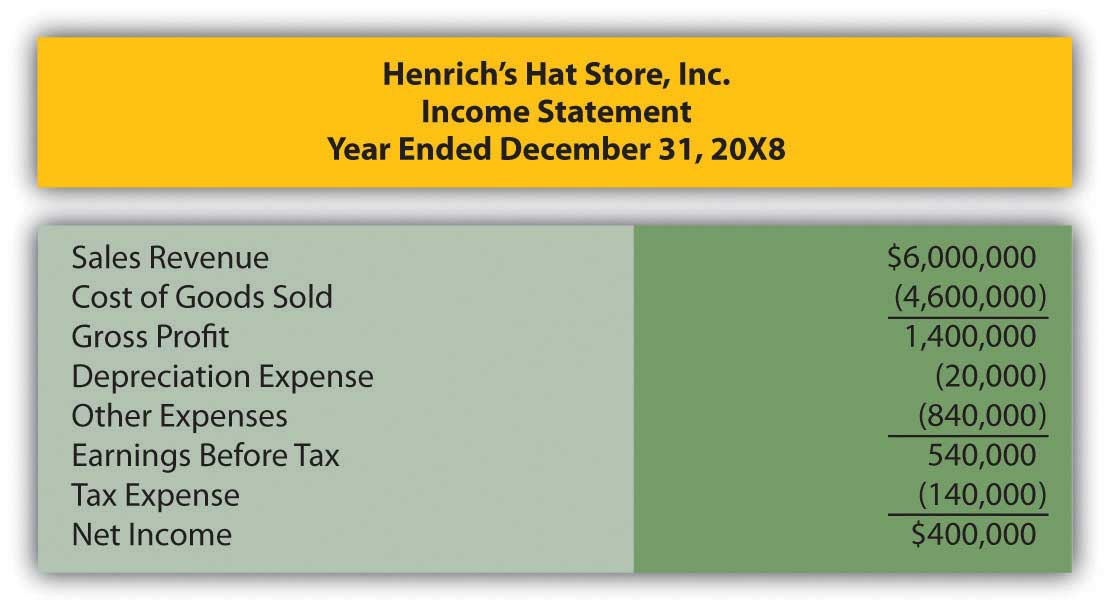 Henrich's Hat Store Inc. Income statement for the year ended December 31, 20X8