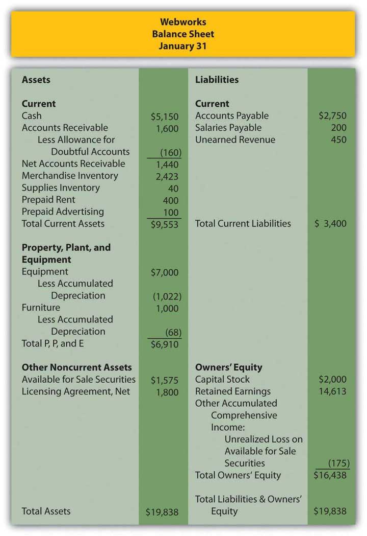 Webworks' balance sheet