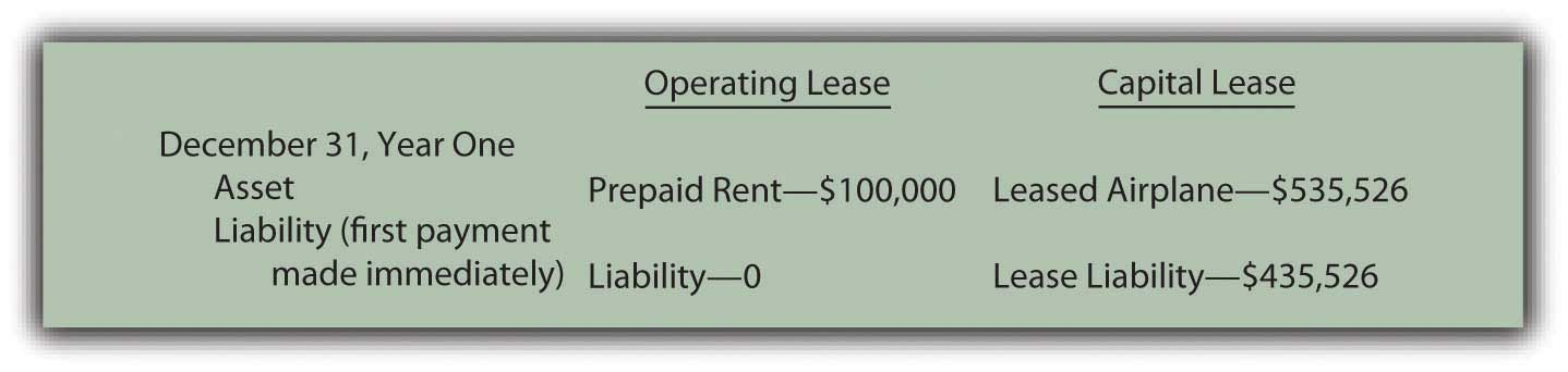 Comparison of reported amounts for operating lease and for capital lease
