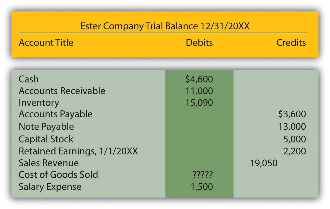 Trial Balance-Ester Company