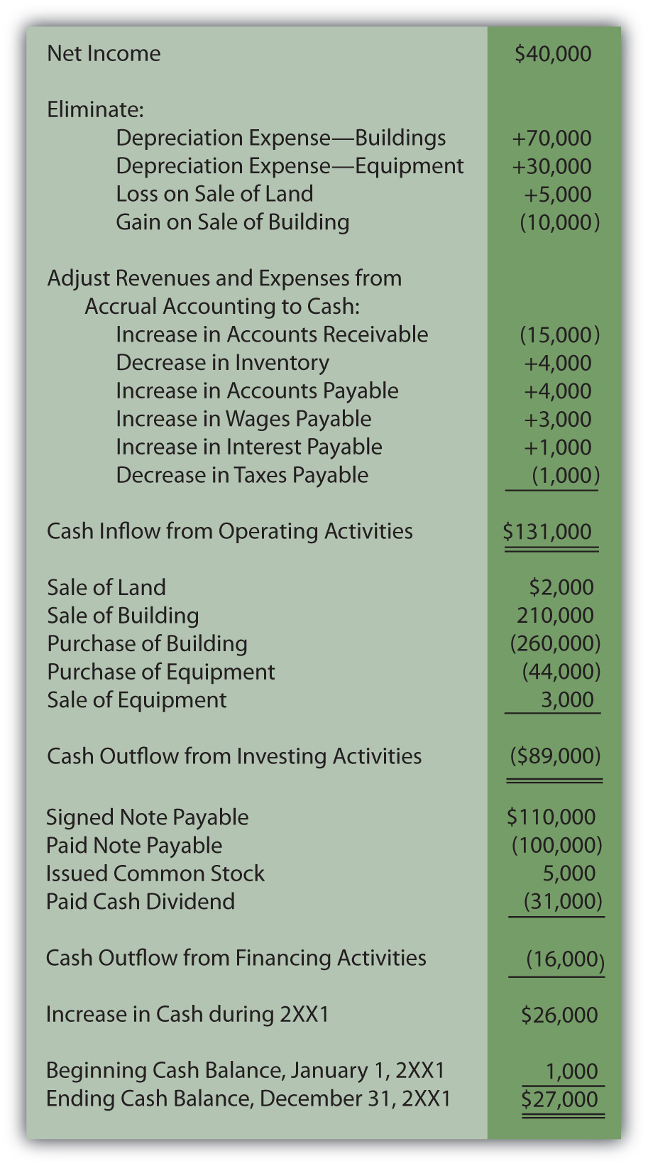 Ashe Corporation statement of cash flows year ended December 31, 2XX1